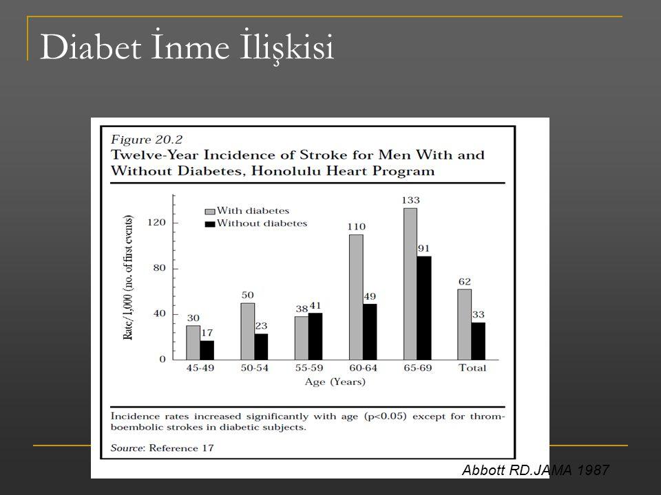 Diabet İnme İlişkisi Abbott RD.JAMA 1987