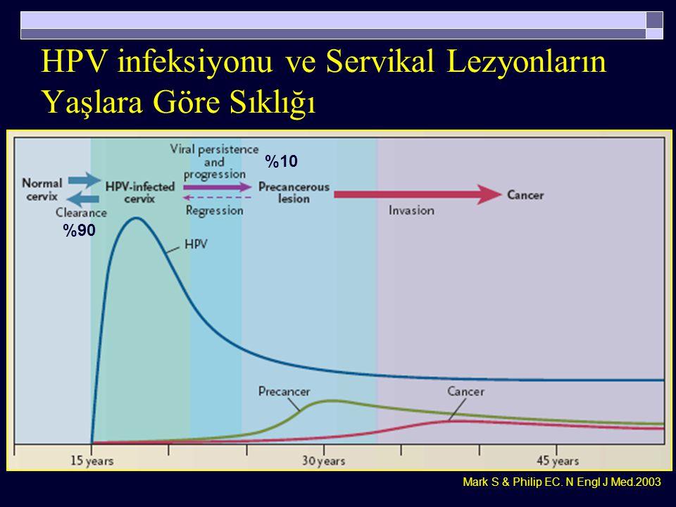 HPV infeksiyonu ve Servikal Lezyonların Yaşlara Göre Sıklığı