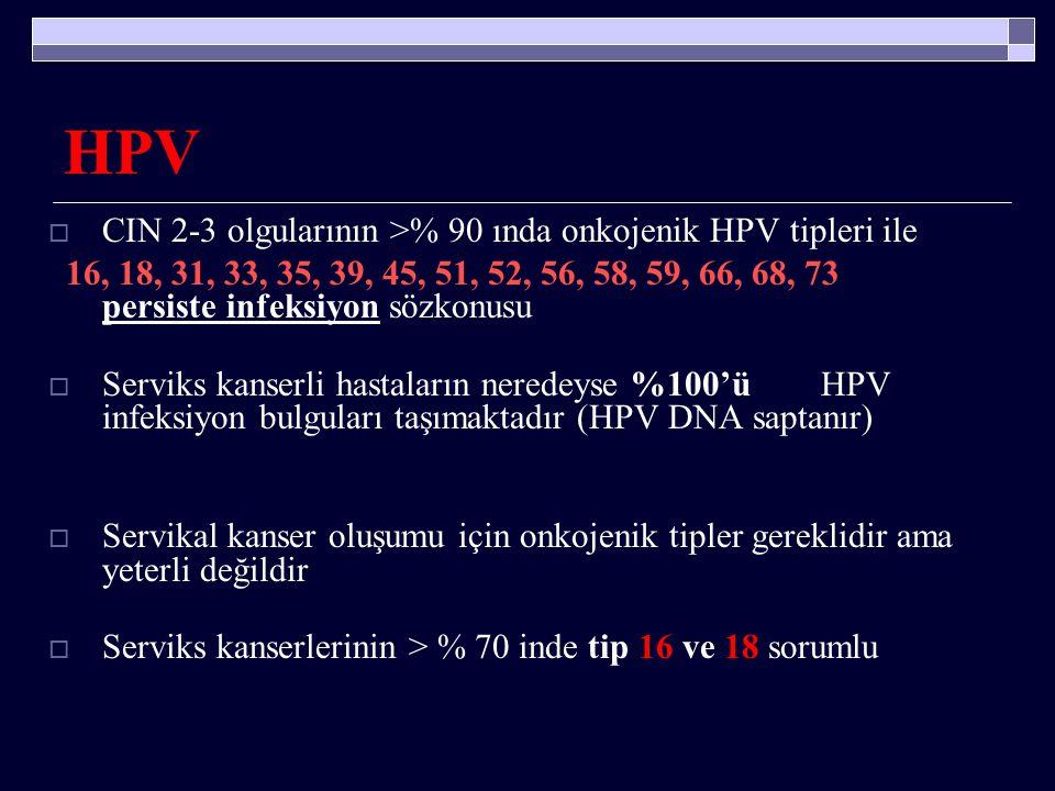 HPV CIN 2-3 olgularının >% 90 ında onkojenik HPV tipleri ile