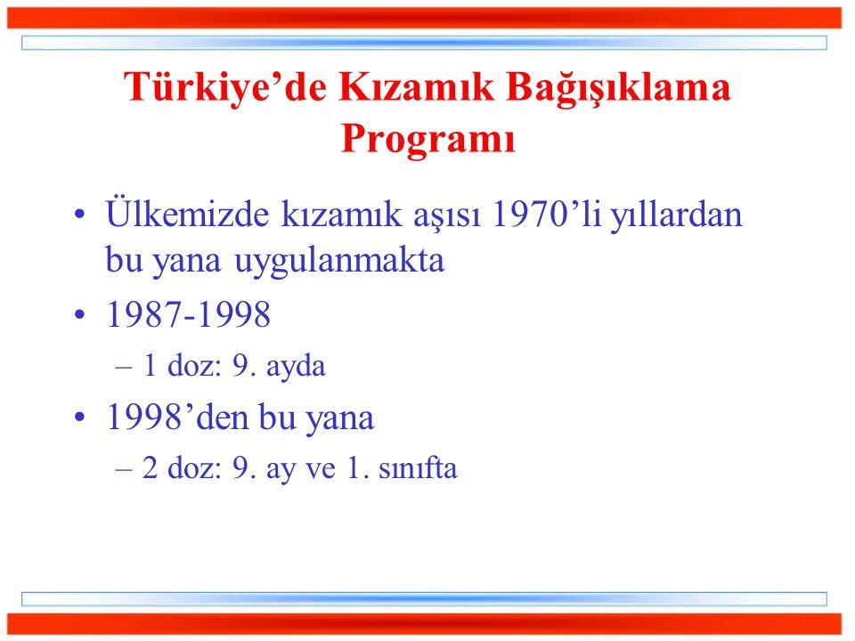 Türkiye'de Kızamık Bağışıklama Programı