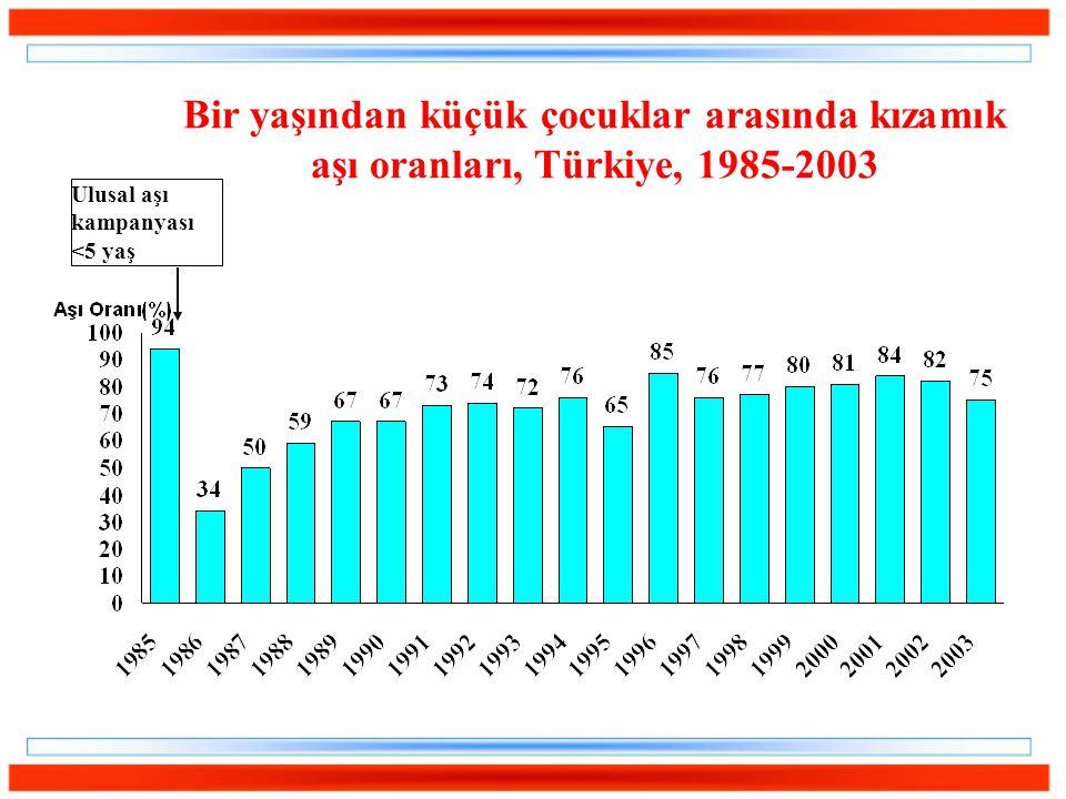 Bir yaşından küçük çocuklar arasında kızamık aşı oranları, Türkiye, 1985-2003