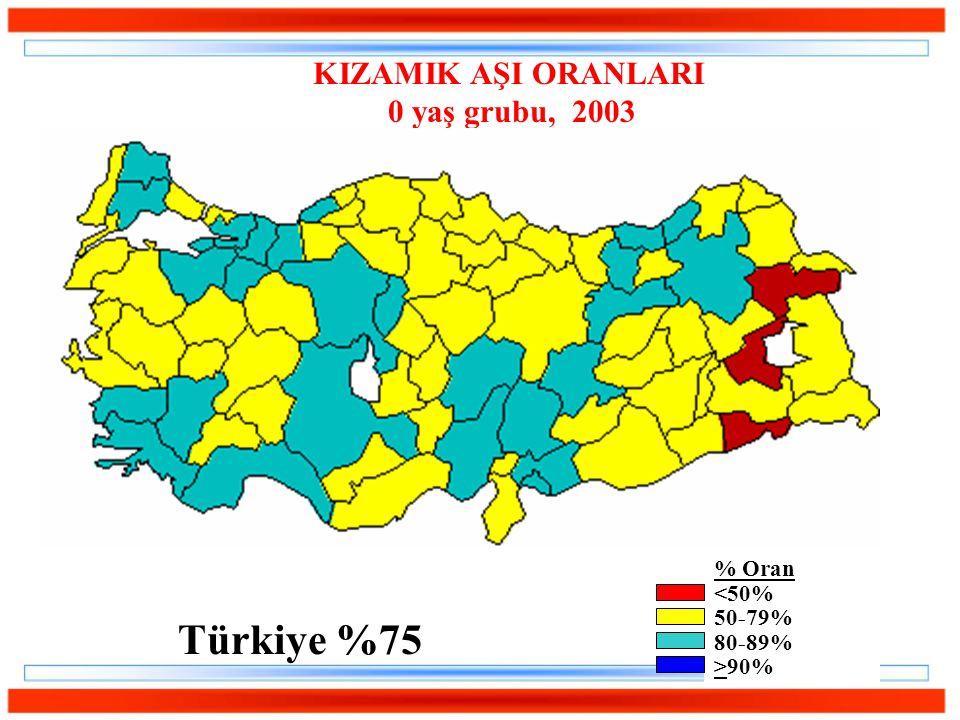 KIZAMIK AŞI ORANLARI 0 yaş grubu, 2003