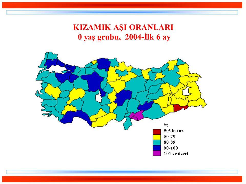 KIZAMIK AŞI ORANLARI 0 yaş grubu, 2004-İlk 6 ay