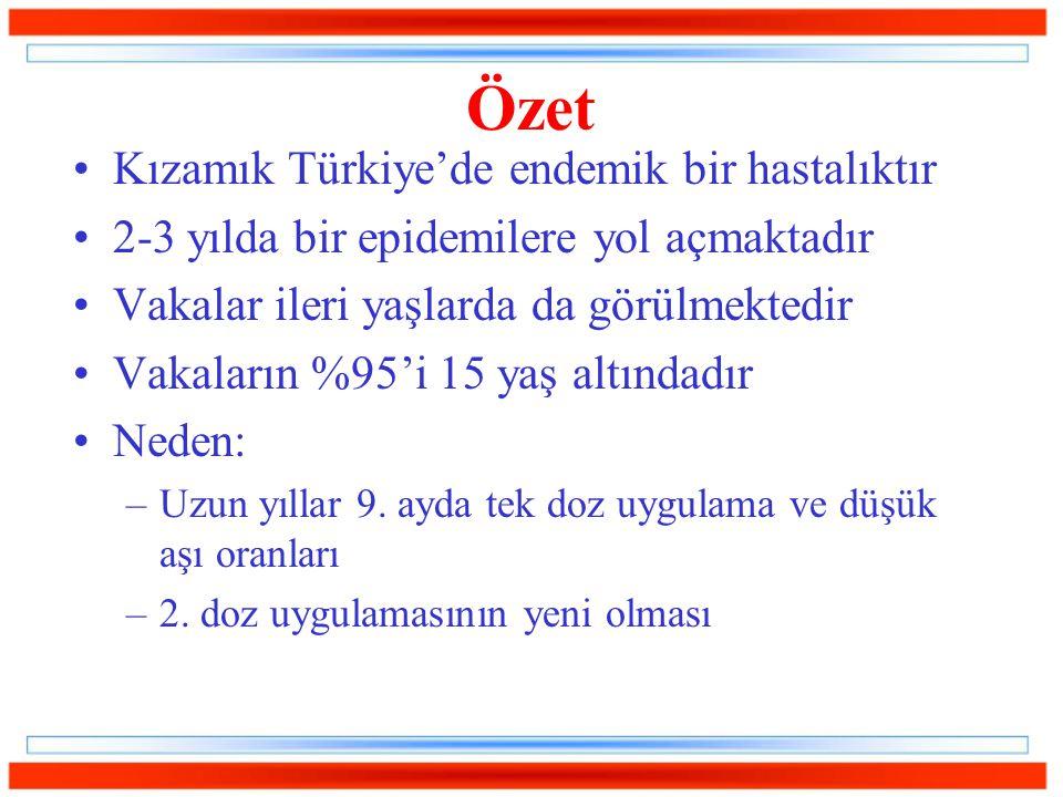 Özet Kızamık Türkiye'de endemik bir hastalıktır