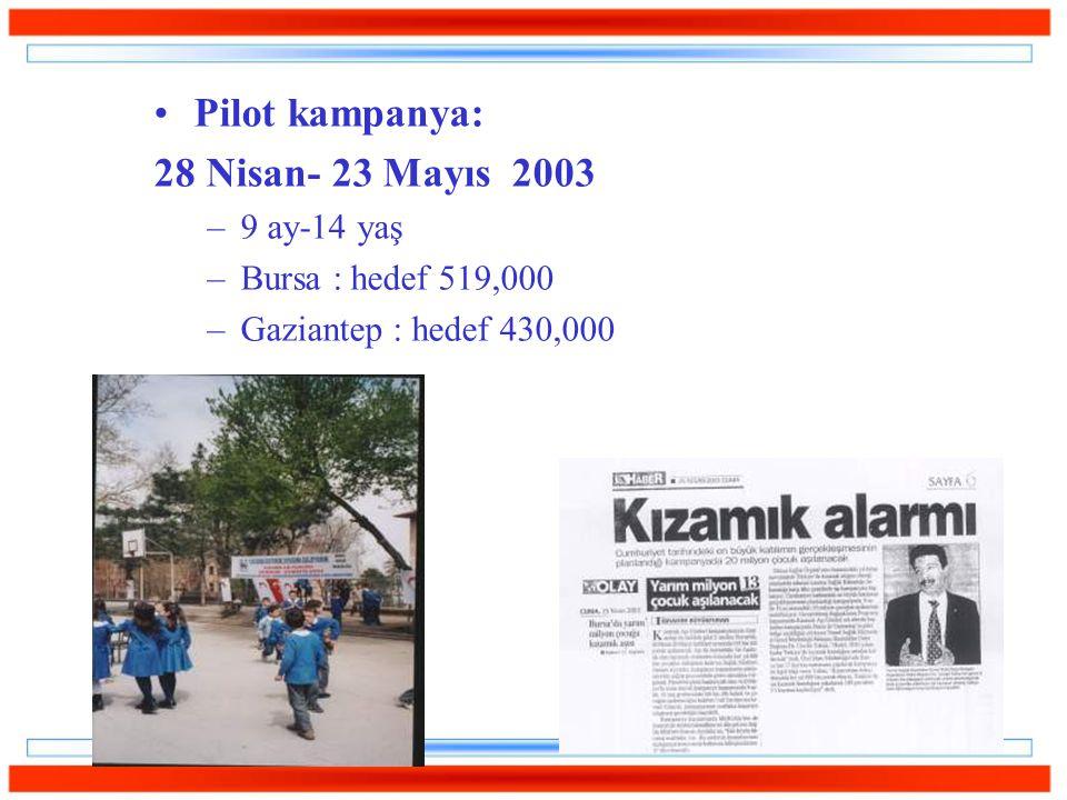 Pilot kampanya: 28 Nisan- 23 Mayıs 2003 9 ay-14 yaş