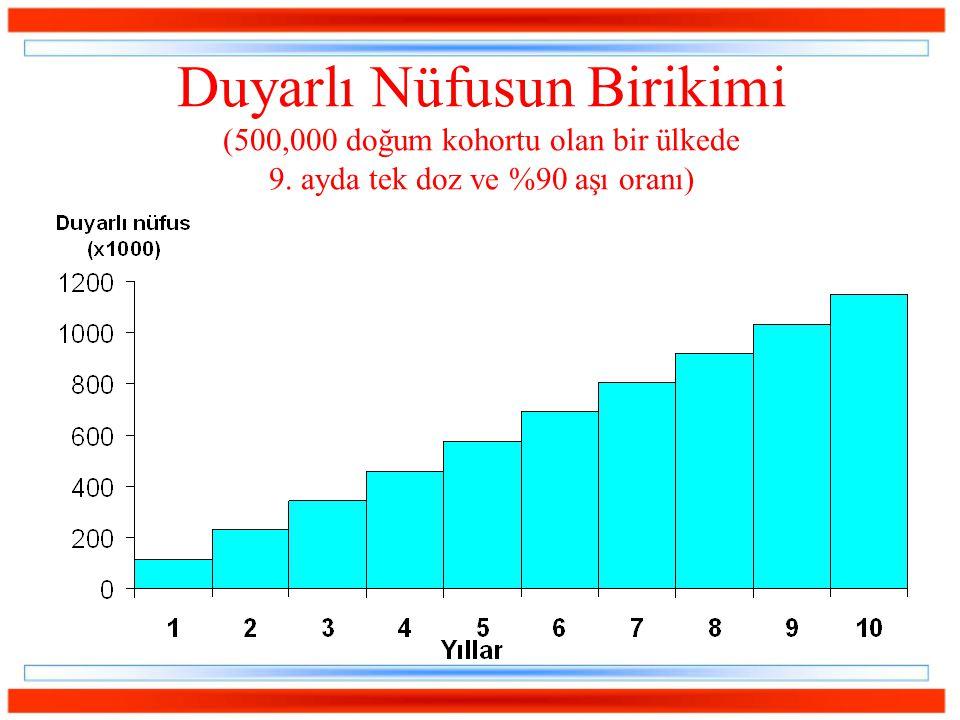 Duyarlı Nüfusun Birikimi (500,000 doğum kohortu olan bir ülkede 9