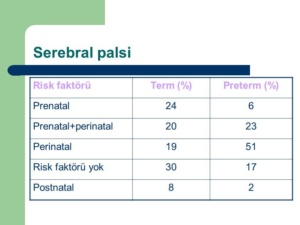 Serebral palsi Risk faktörü Term (%) Preterm (%) Prenatal 24 6