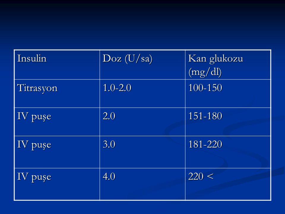 Insulin Doz (U/sa) Kan glukozu (mg/dl) Titrasyon. 1.0-2.0. 100-150. IV puşe. 2.0. 151-180. 3.0.