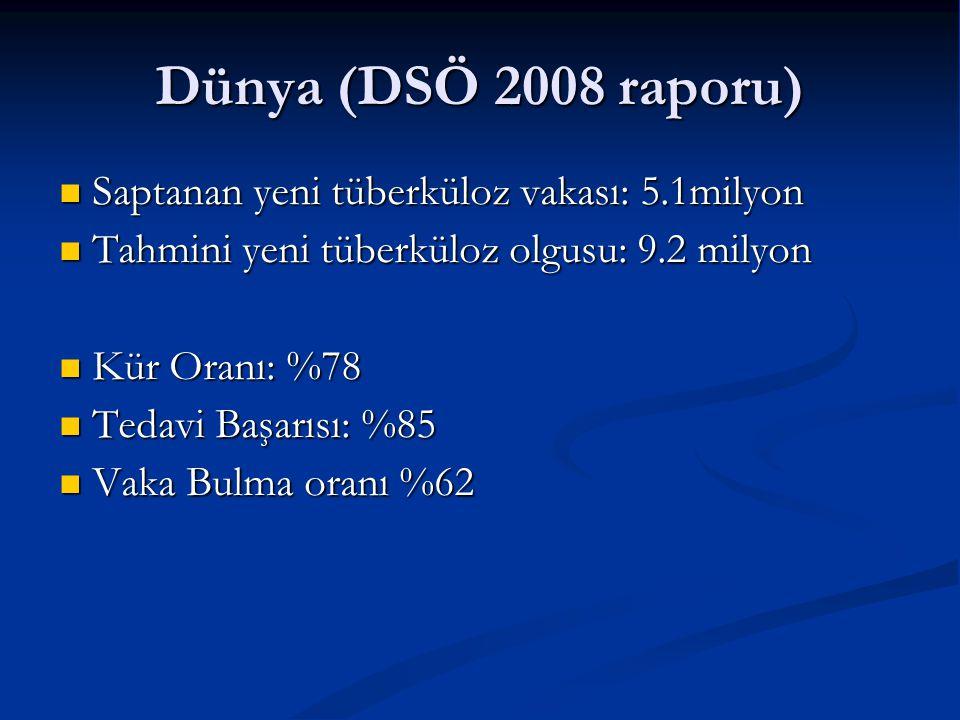 Dünya (DSÖ 2008 raporu) Saptanan yeni tüberküloz vakası: 5.1milyon