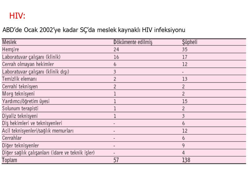 HIV: ABD'de Ocak 2002'ye kadar SÇ'da meslek kaynaklı HIV infeksiyonu