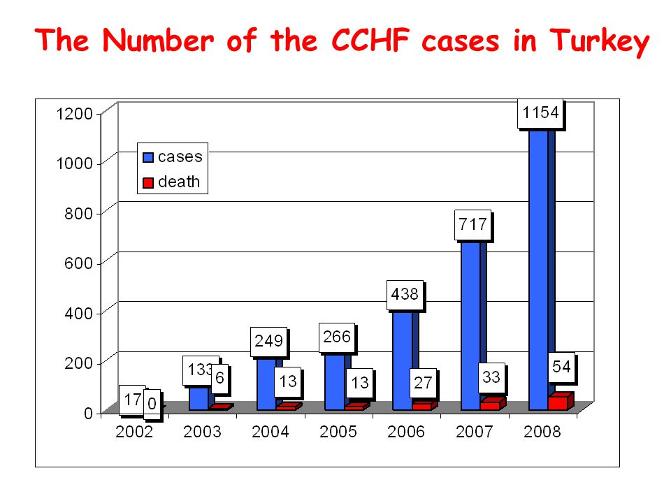 The Number of the CCHF cases in Turkey