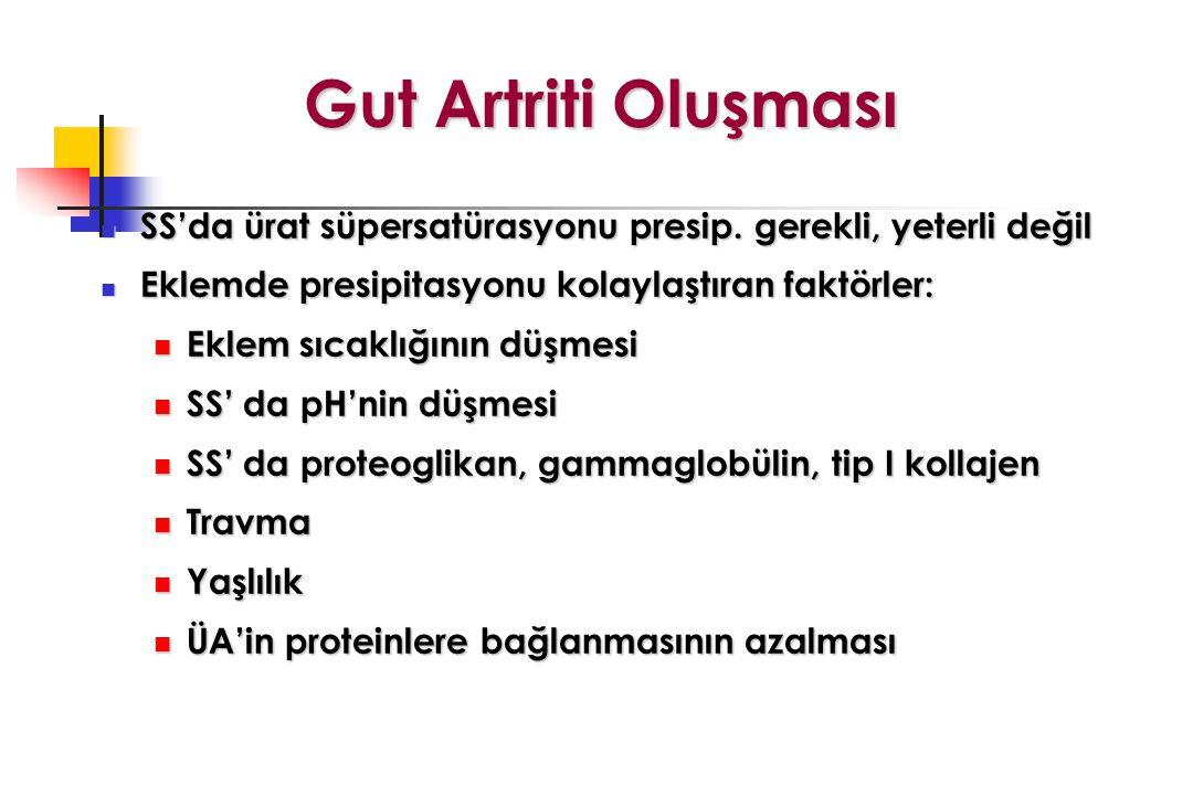 Gut Artriti Oluşması SS'da ürat süpersatürasyonu presip. gerekli, yeterli değil. Eklemde presipitasyonu kolaylaştıran faktörler: