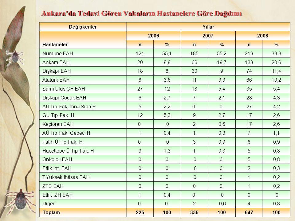 Ankara'da Tedavi Gören Vakaların Hastanelere Göre Dağılımı