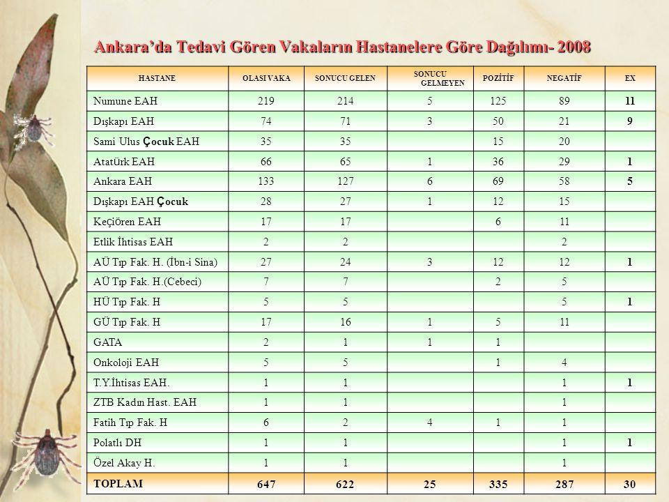 Ankara'da Tedavi Gören Vakaların Hastanelere Göre Dağılımı- 2008