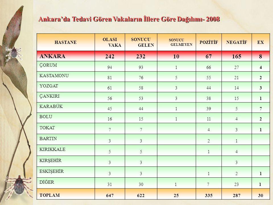 Ankara'da Tedavi Gören Vakaların İllere Göre Dağılımı- 2008