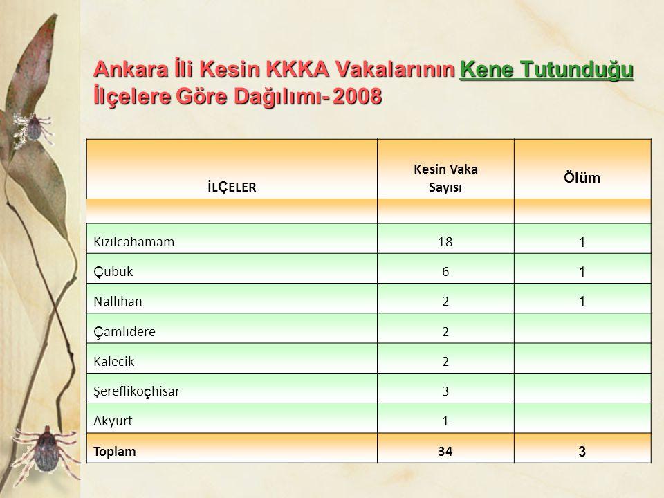 Ankara İli Kesin KKKA Vakalarının Kene Tutunduğu İlçelere Göre Dağılımı- 2008