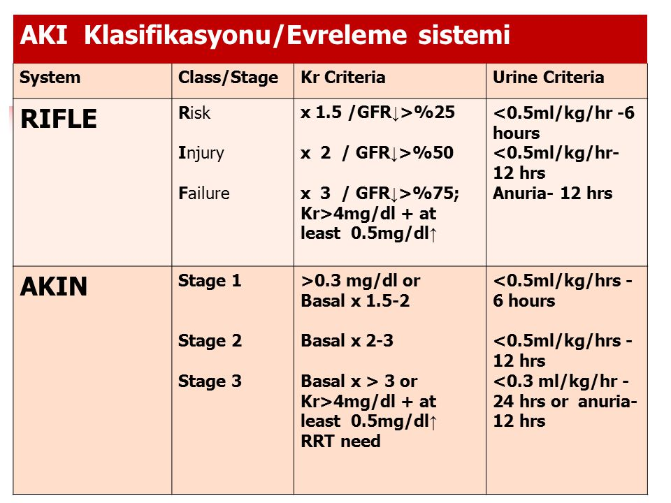 AKI Klasifikasyonu/Evreleme sistemi