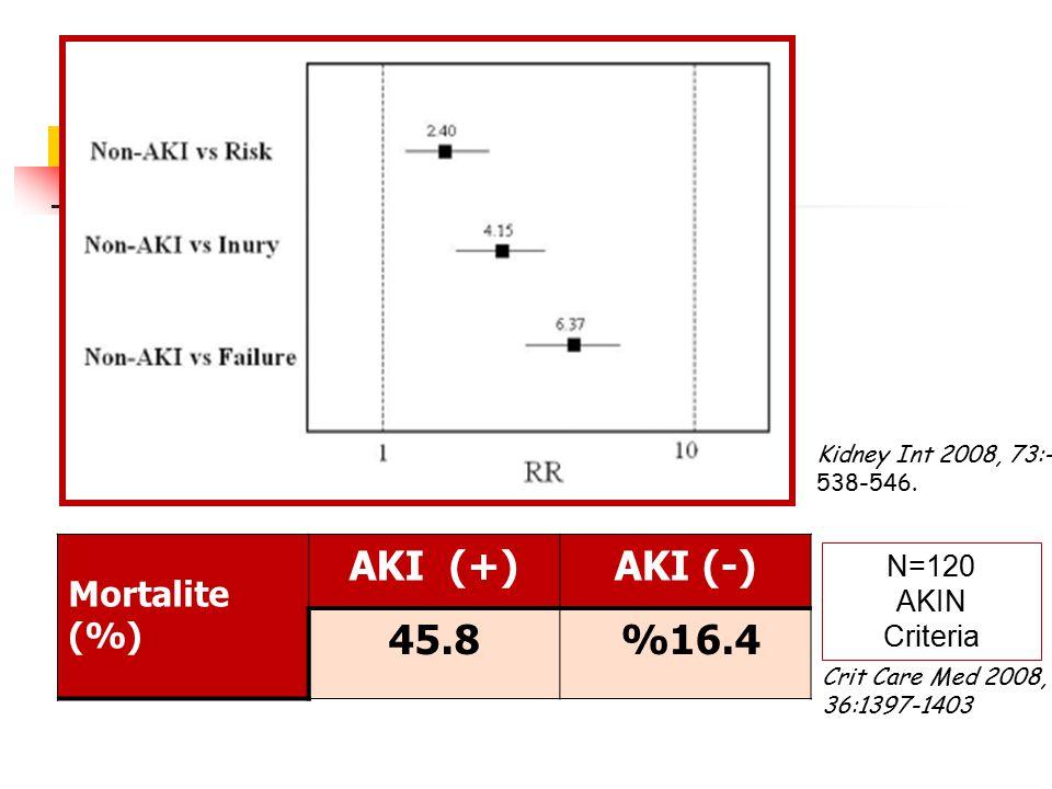 AKI (+) AKI (-) 45.8 %16.4 Mortalite (%) N=120 AKIN Criteria