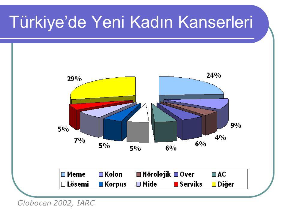 Türkiye'de Yeni Kadın Kanserleri