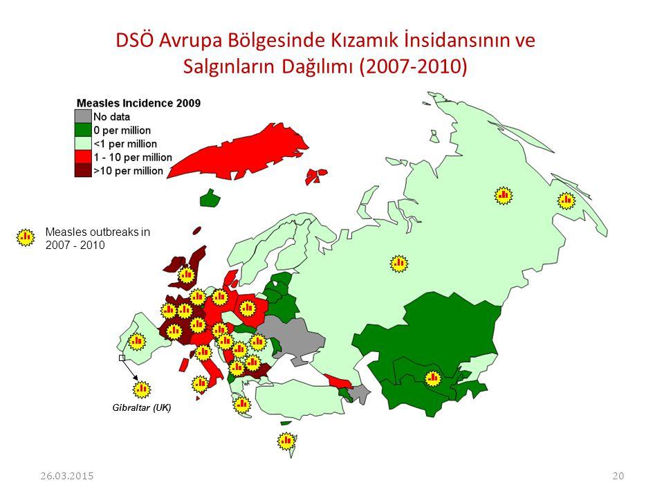 DSÖ Avrupa Bölgesinde Kızamık İnsidansının ve Salgınların Dağılımı (2007-2010)