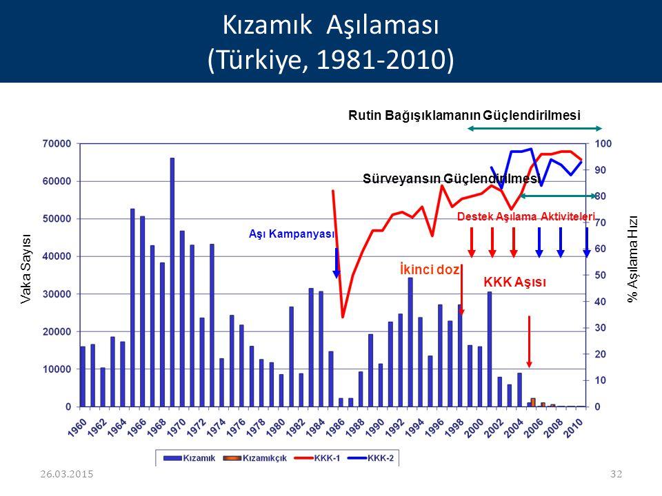 Kızamık Aşılaması (Türkiye, 1981-2010)