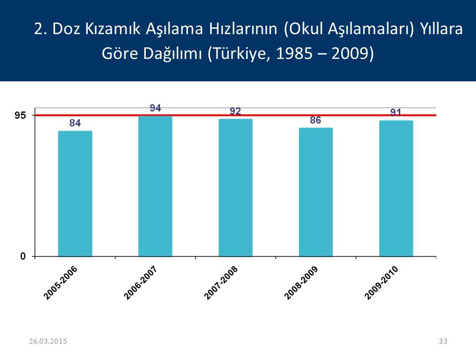 2. Doz Kızamık Aşılama Hızlarının (Okul Aşılamaları) Yıllara Göre Dağılımı (Türkiye, 1985 – 2009)