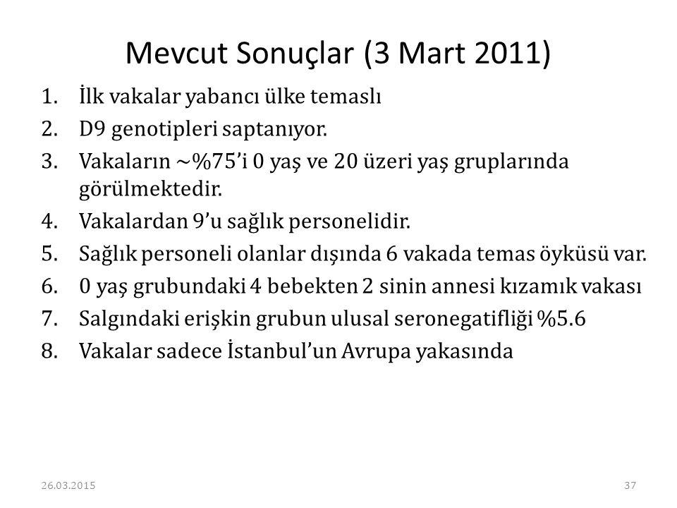 Mevcut Sonuçlar (3 Mart 2011)