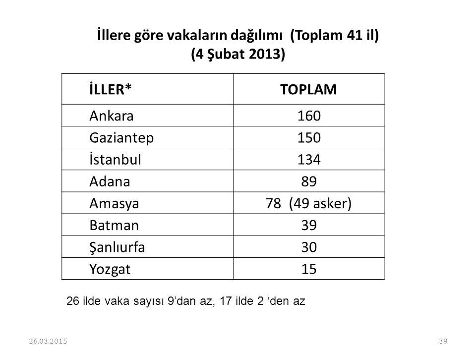 İllere göre vakaların dağılımı (Toplam 41 il) (4 Şubat 2013)