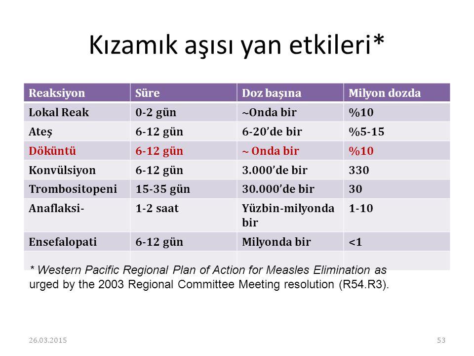 Kızamık aşısı yan etkileri*