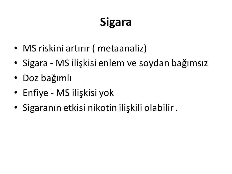 Sigara MS riskini artırır ( metaanaliz)
