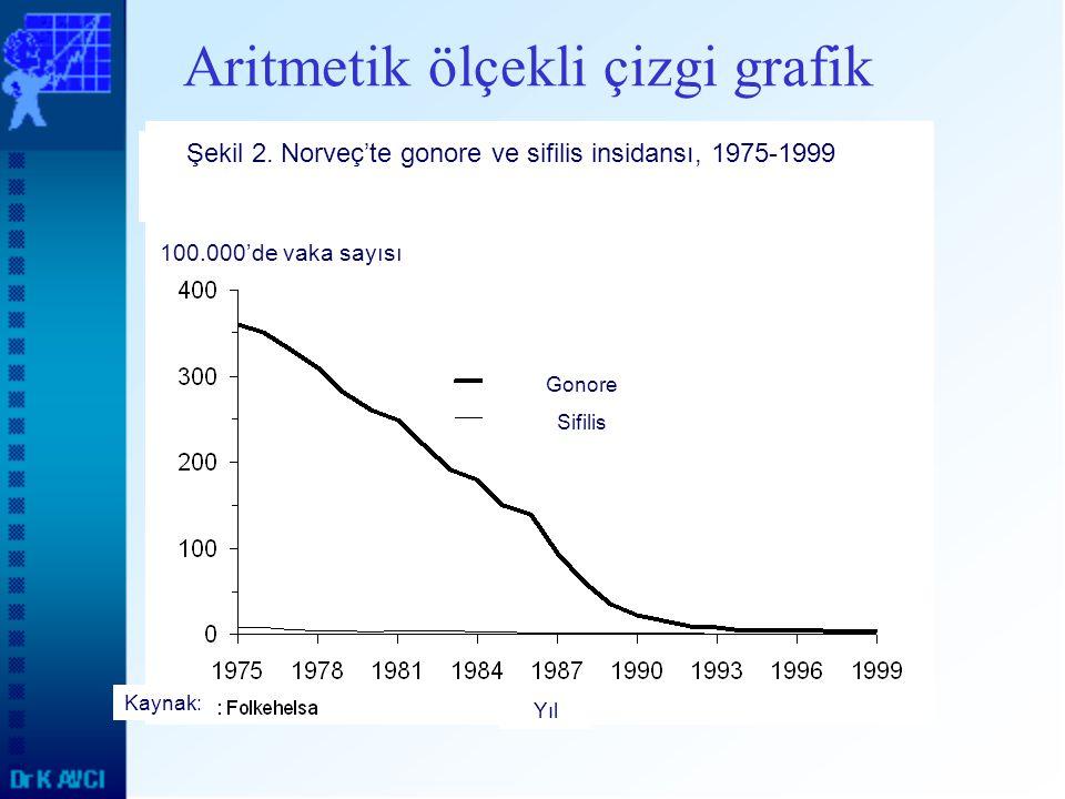 Aritmetik ölçekli çizgi grafik