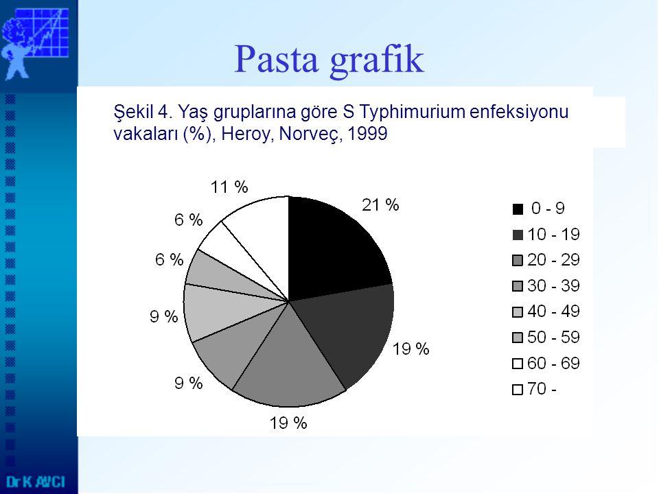 Pasta grafik Şekil 4. Yaş gruplarına göre S Typhimurium enfeksiyonu vakaları (%), Heroy, Norveç, 1999.