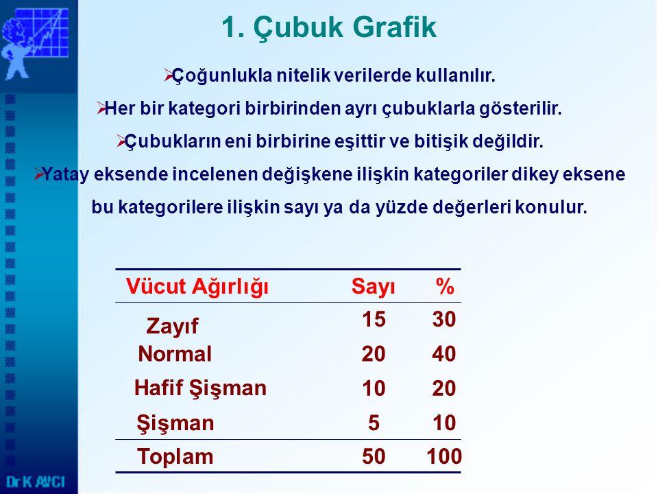 1. Çubuk Grafik Vücut Ağırlığı Sayı % 15 30 Zayıf Normal 20 40
