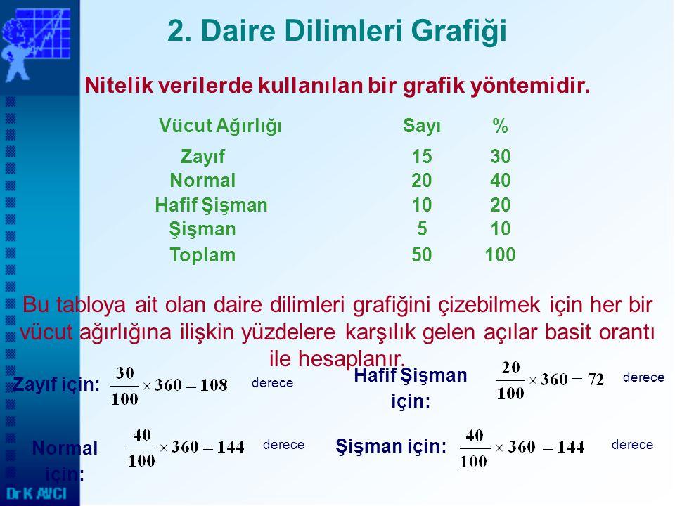 2. Daire Dilimleri Grafiği
