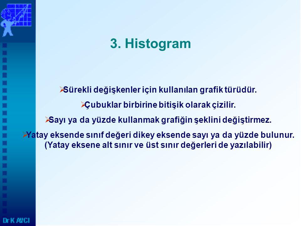 3. Histogram Sürekli değişkenler için kullanılan grafik türüdür.