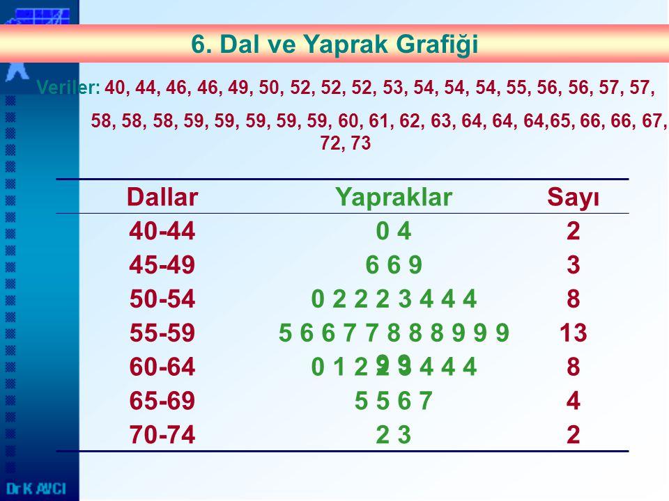 6. Dal ve Yaprak Grafiği Sayı Yapraklar Dallar 65-69 70-74 60-64 55-59