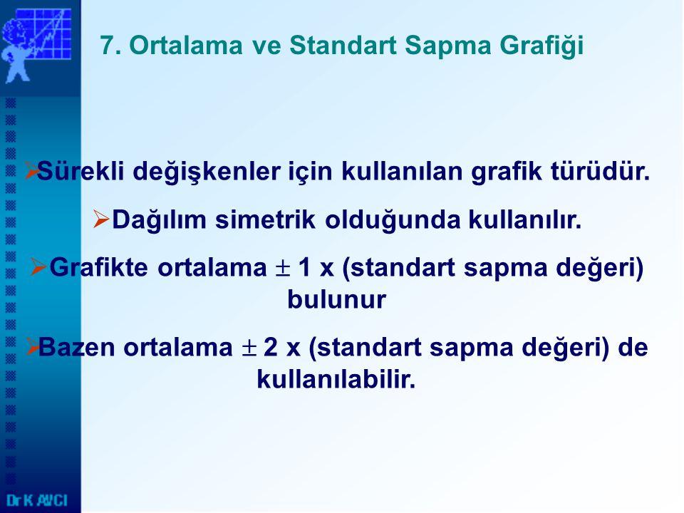 7. Ortalama ve Standart Sapma Grafiği