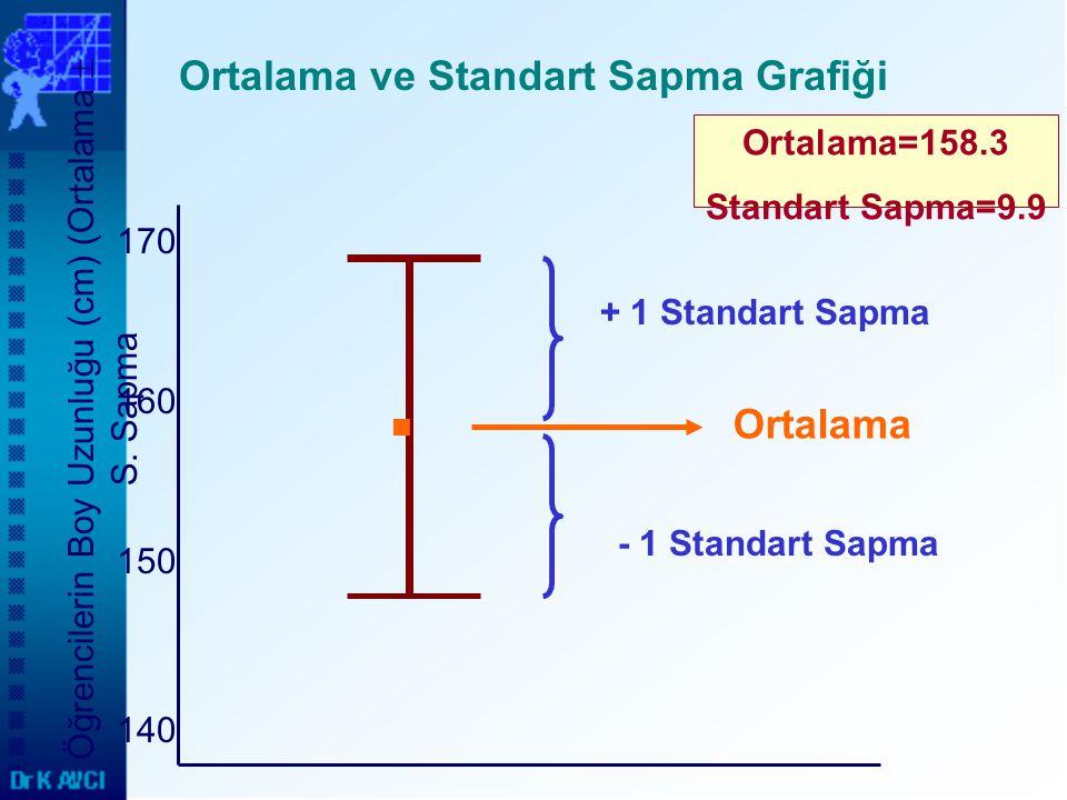 Ortalama ve Standart Sapma Grafiği
