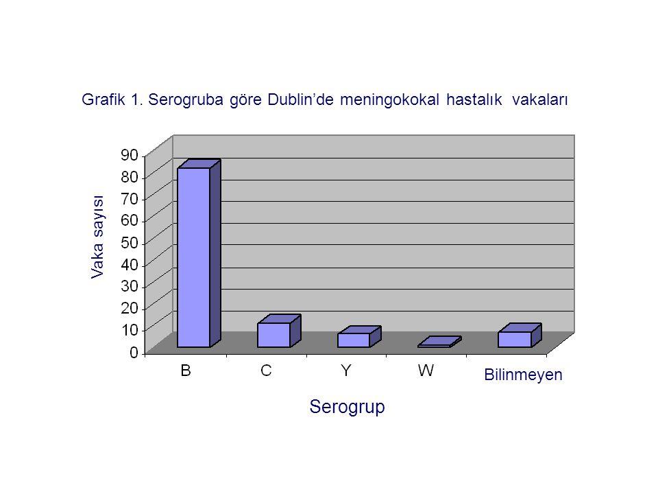 Grafik 1. Serogruba göre Dublin'de meningokokal hastalık vakaları