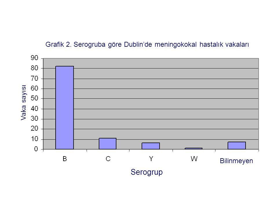 Grafik 2. Serogruba göre Dublin'de meningokokal hastalık vakaları