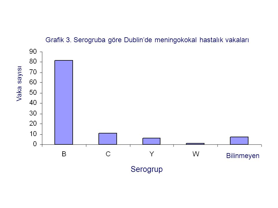 Grafik 3. Serogruba göre Dublin'de meningokokal hastalık vakaları