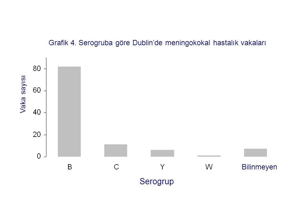 Grafik 4. Serogruba göre Dublin'de meningokokal hastalık vakaları