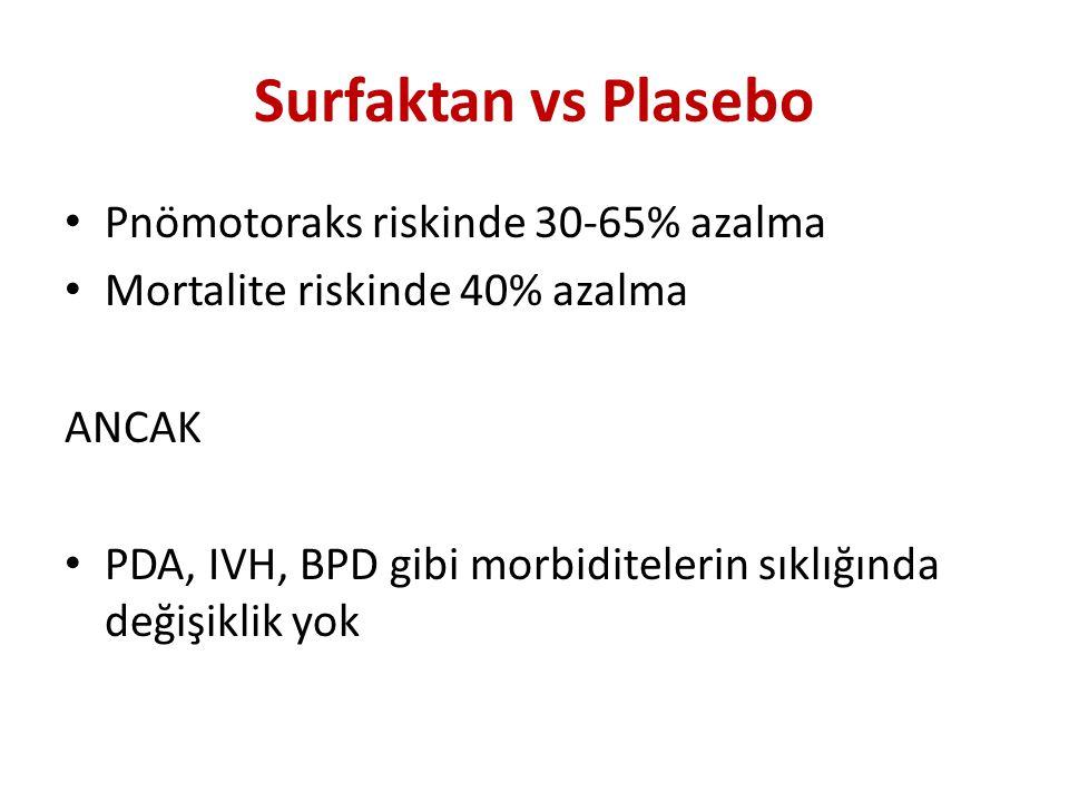 Surfaktan vs Plasebo Pnömotoraks riskinde 30-65% azalma