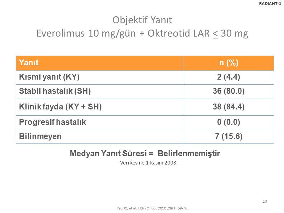 Objektif Yanıt Everolimus 10 mg/gün + Oktreotid LAR < 30 mg