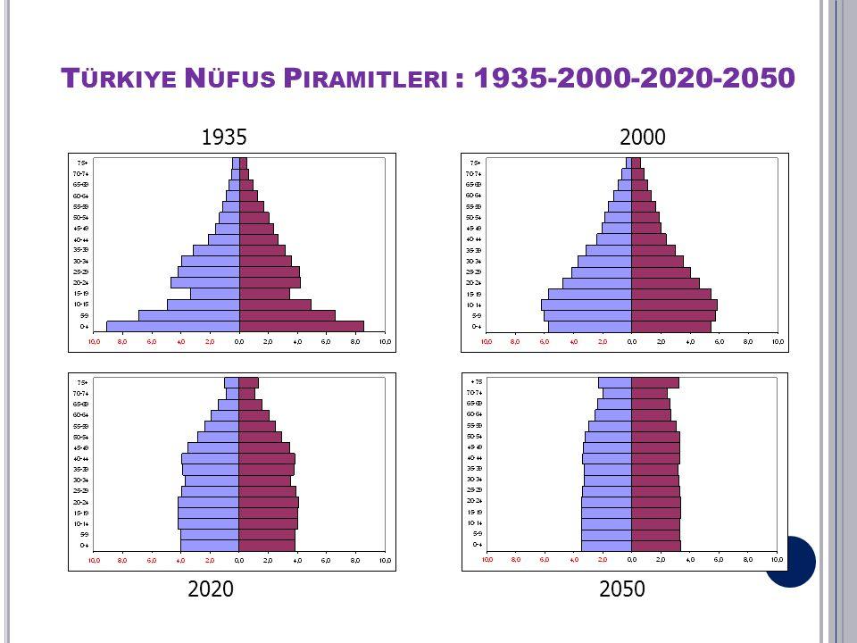 Türkiye Nüfus Piramitleri : 1935-2000-2020-2050