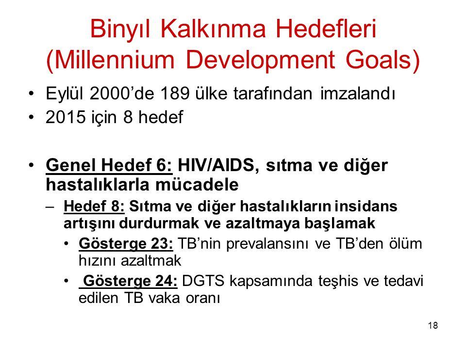 Binyıl Kalkınma Hedefleri (Millennium Development Goals)