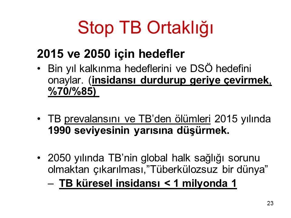 Stop TB Ortaklığı 2015 ve 2050 için hedefler