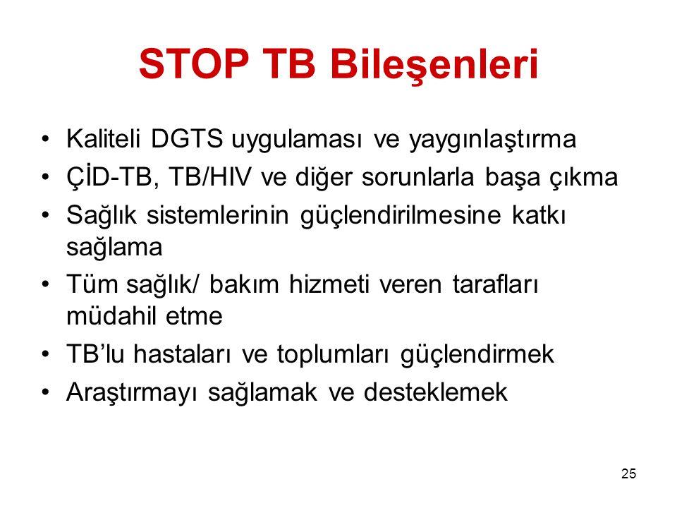 STOP TB Bileşenleri Kaliteli DGTS uygulaması ve yaygınlaştırma