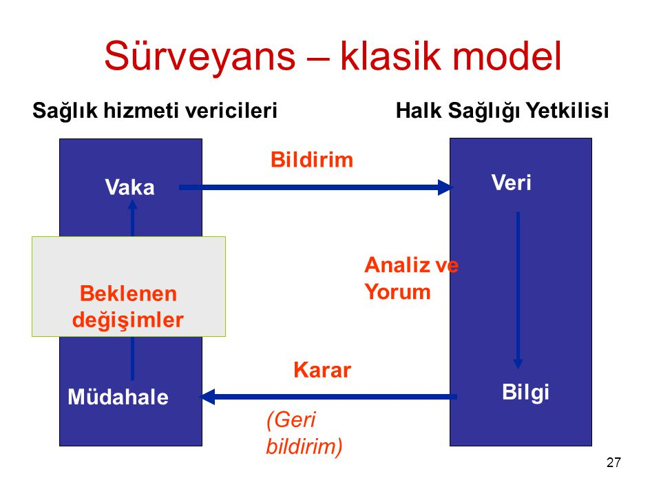 Sürveyans – klasik model