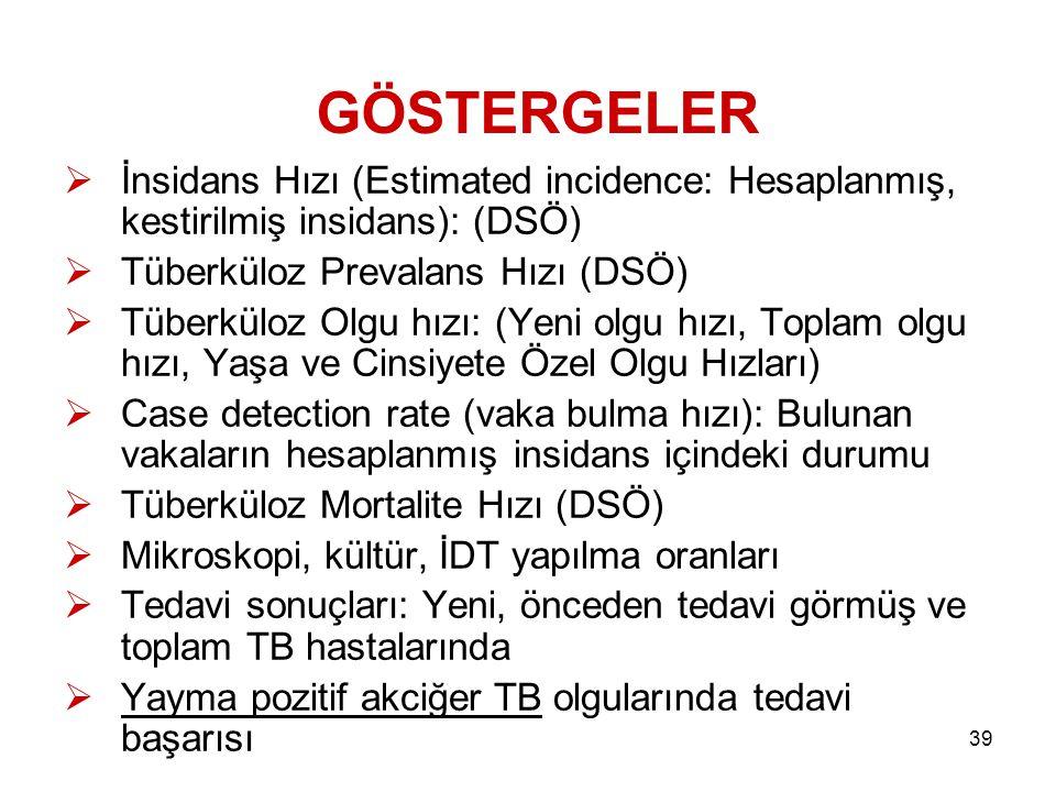 GÖSTERGELER İnsidans Hızı (Estimated incidence: Hesaplanmış, kestirilmiş insidans): (DSÖ) Tüberküloz Prevalans Hızı (DSÖ)